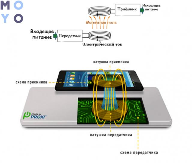 Как устроена и работает беспроводная зарядка для телефона