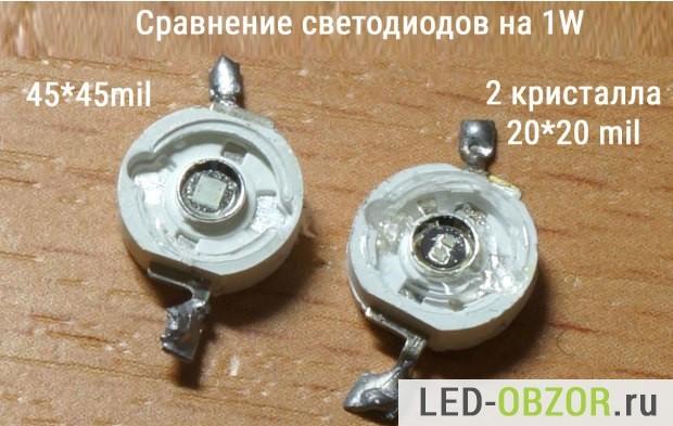 Как делают светодиоды