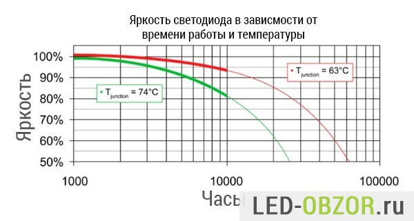 Что такое деградация светодиода
