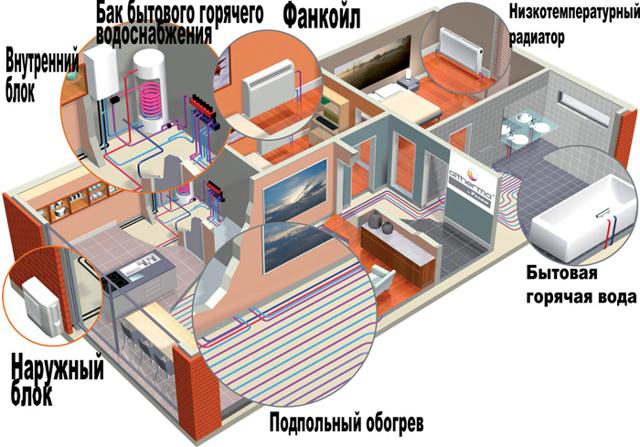 Отопление и обогрев кондиционером загородного дома - особенности, достоинства и недостатки