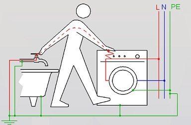 Как правильно заземлить стиральную машину своими руками