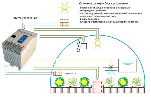 Пример использования современных средств автоматизации в теплице