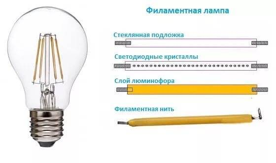 Светодиодные лампы filament - устройство, виды, характеристики достоинства и недостатки