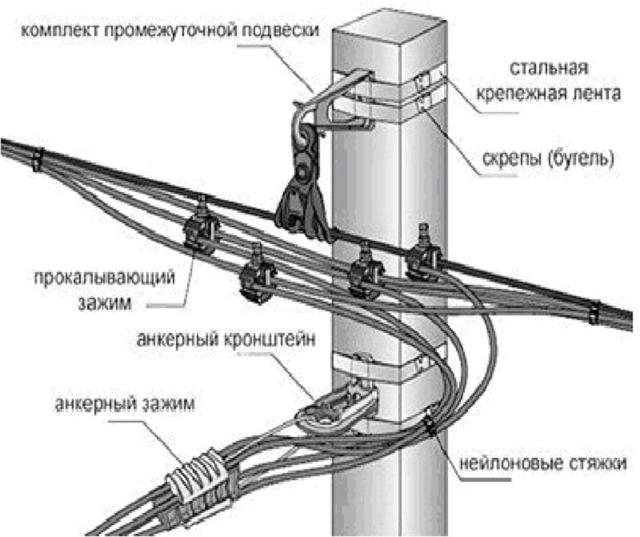 Виды, характеристики и различия проводов СИП