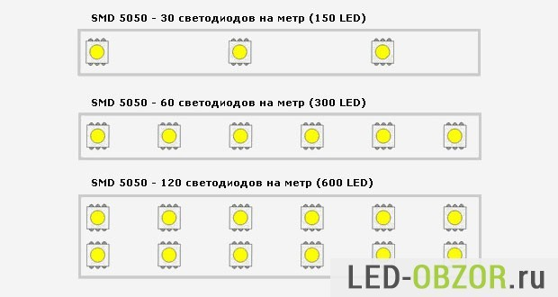 Как узнать мощность светодиодной ленты