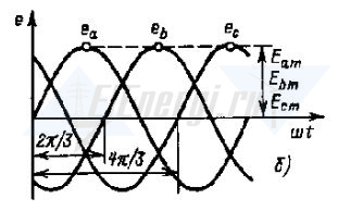 Трёхфазная система электроснабжения