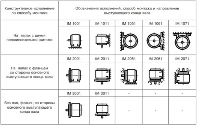 Как определить скорость вращения электродвигателя