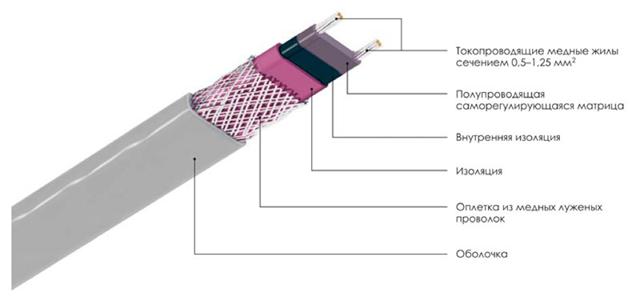 Принцип работы саморегулирующегося греющего кабеля