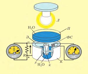 Вода и электрический ток