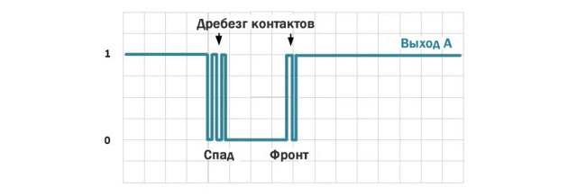 Инкрементальный энкодер и arduino: устройство, схема подключения, код