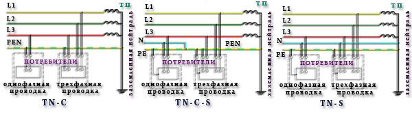 Почему система tn-s считается самой безопасной