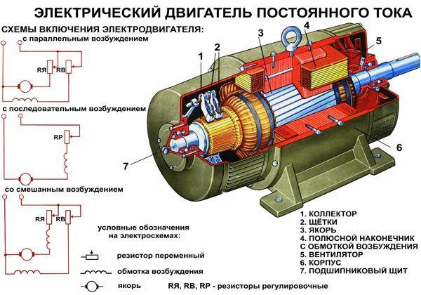 Бытовые электродвигатели и их использование