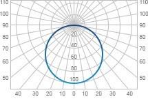 Кривые распределения силы света светильников