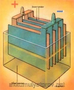 Устройство и принцип работы аккумулятора