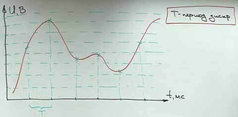 Как происходит преобразование аналогового сигнала в цифровой
