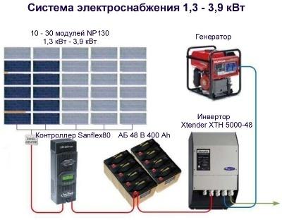 Монтаж, подключение солнечных батарей и установка их на кровле
