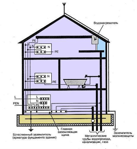 Чем опасно самостоятельное выполнение заземления в квартире (переделка TN-C в TN-C-S)