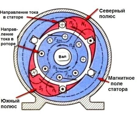 Виды электрических двигателей и принципы их работы