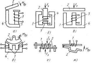 Электромагнитные исполнительные устройства: виды и применение