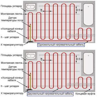 Расчет мощности нагревательного кабеля теплого пола