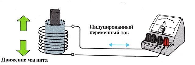 Как работает электрический генератор