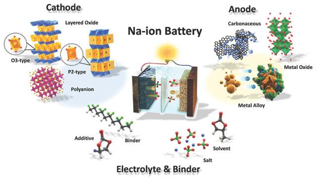 10 лучших технологий аккумуляторов, зарядки и хранения энергии будущего