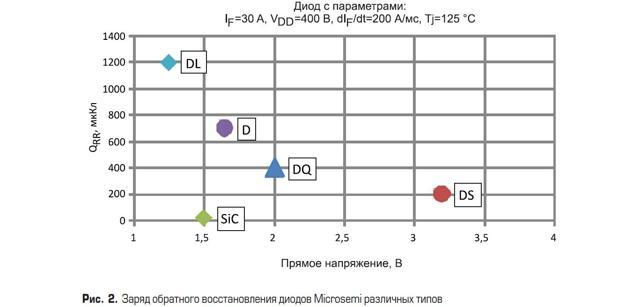 igbt-транзисторы - основные компоненты современной силовой электроники