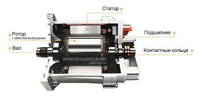 Принципы работы электрического двигателя для чайников