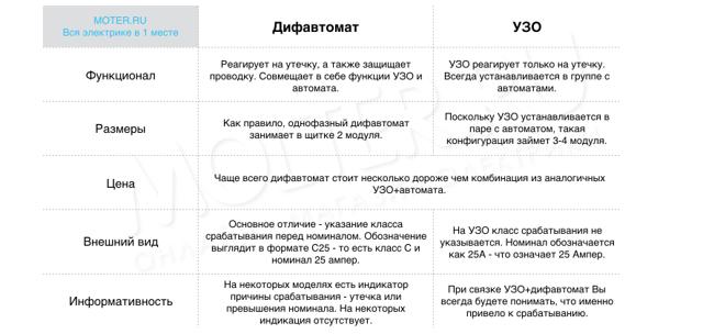 Как проверить дифференциальный автомат и УЗО