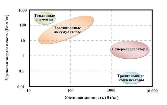 Что такое суперконденсаторы