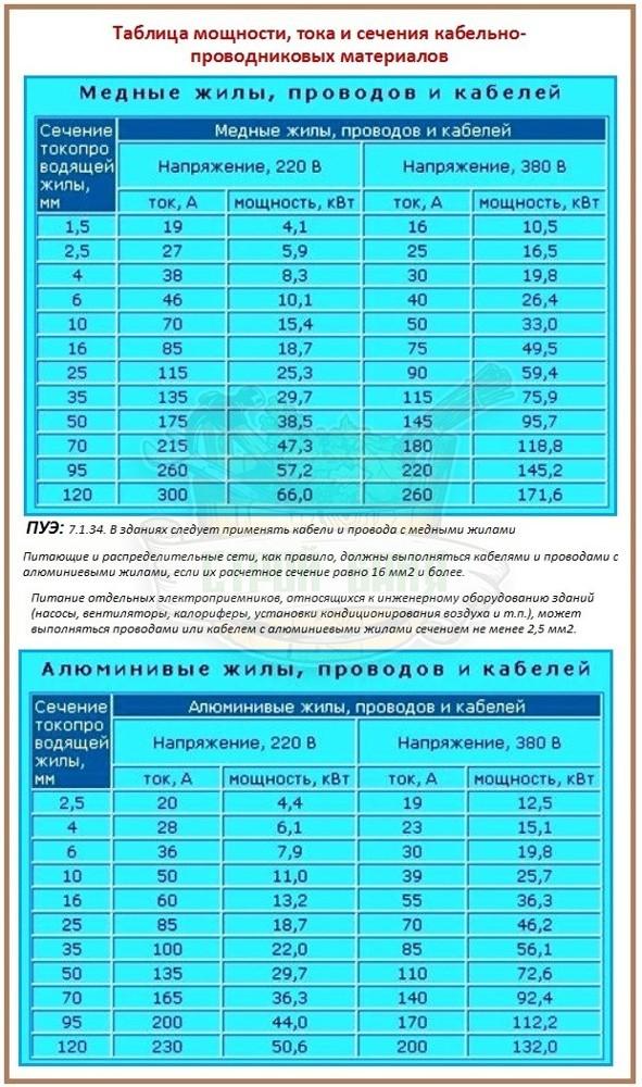 Площадь сечения проводов и кабелей в зависимости от силы тока, расчет необходимого сечения кабеля