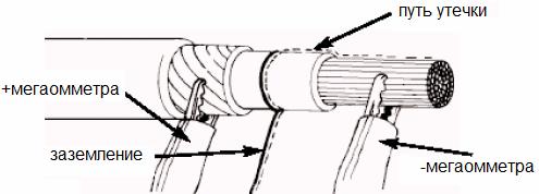 Что такое сопротивление изоляции кабеля и его нормы