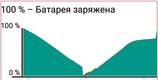Правильная эксплуатация литий-ионных аккумуляторов