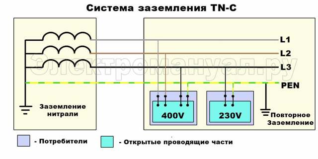 Система заземления TT - устройство и особенности использования