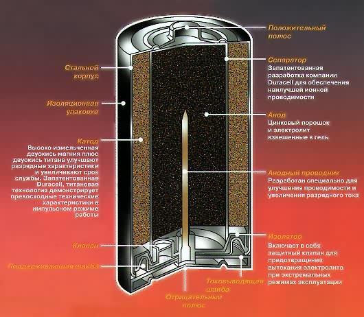 Гальванические элементы - устройство, принцип работы, виды и основные характеристики