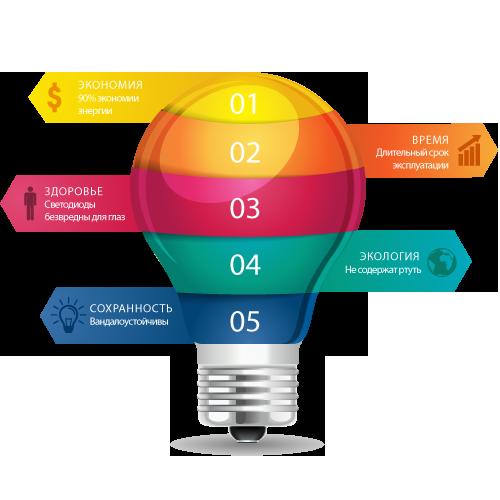 Как определить необходимую мощность светодиодной лампы