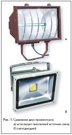 Проблема перегрева осветительных светодиодов и пути ее решения