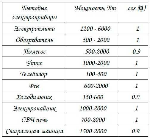 Сетевые стабилизаторы напряжения 220В - сравнение различных типов, достоинства и недостатки