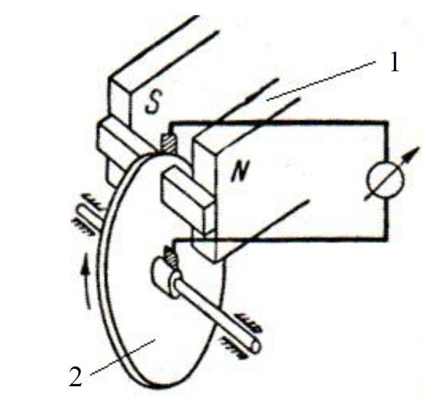 Что такое динамо-машина. Первые генераторы постоянного тока