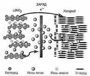 Углеродные аккумуляторы приходят на смену литиевым