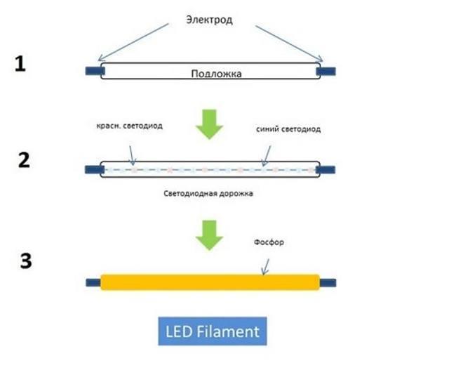 Виды светодиодов и их характеристики
