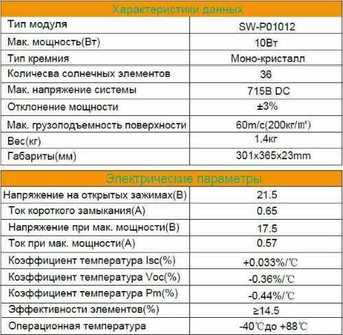 Характеристики солнечных батарей