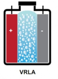 Свинцово-кислотный аккумулятор - устройство и принцип работы, разновидности