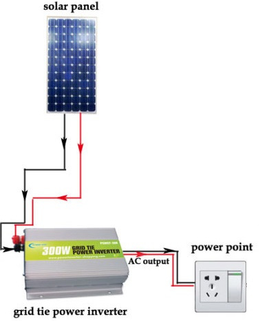 Сетевые grid-tie инверторы для солнечных батарей