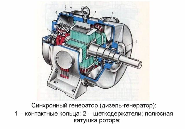 Дизель генератор - устройство и принцип действия