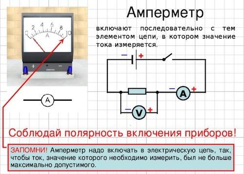 Что такое амперметр, виды, устройство и принцип работы
