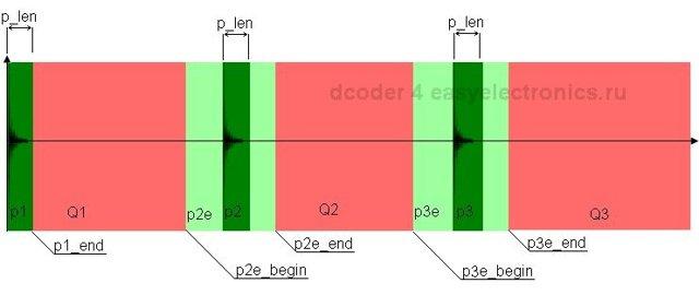 Как устроены и работают датчики звука (датчики шума)