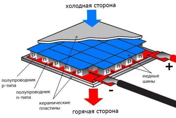 Разновидности популярных модулей Пельтье