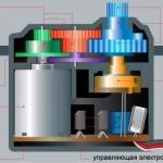 Как устроен и работает сервопривод