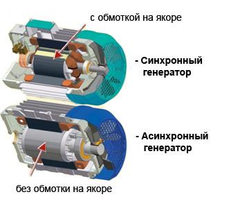 Виды электрических генераторов и принципы их работы